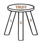Team Trust is Like a Three Legged Stool