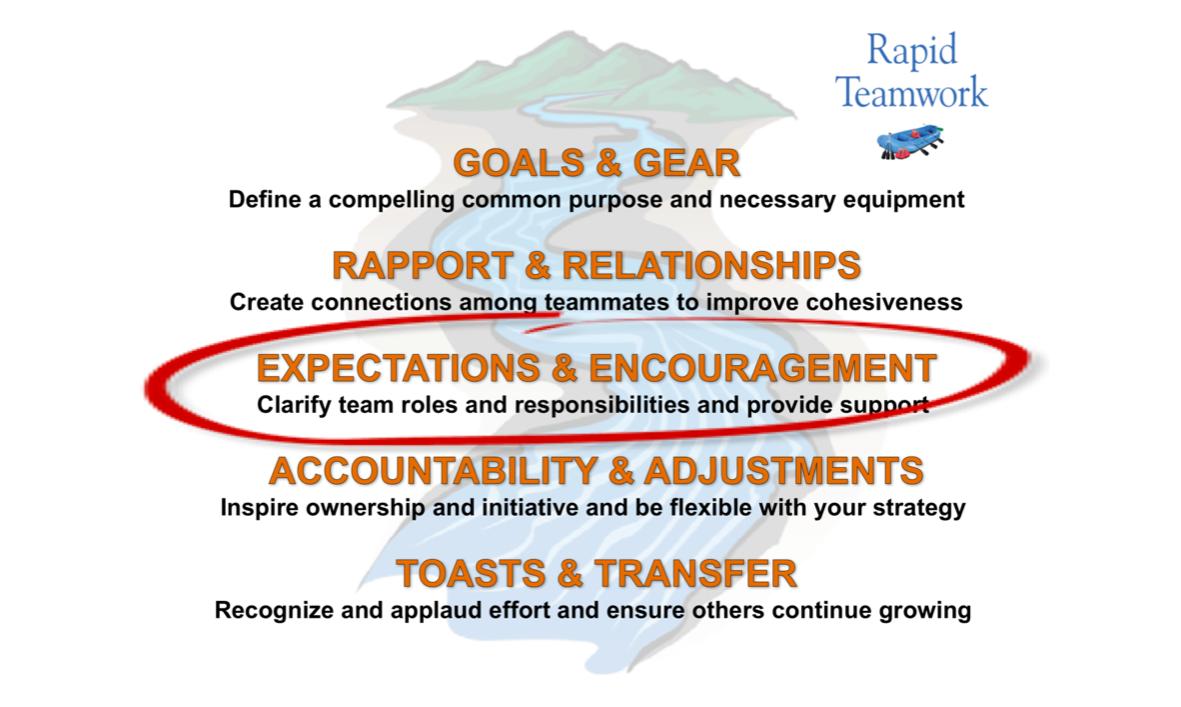 clear expectations rapid teamwork