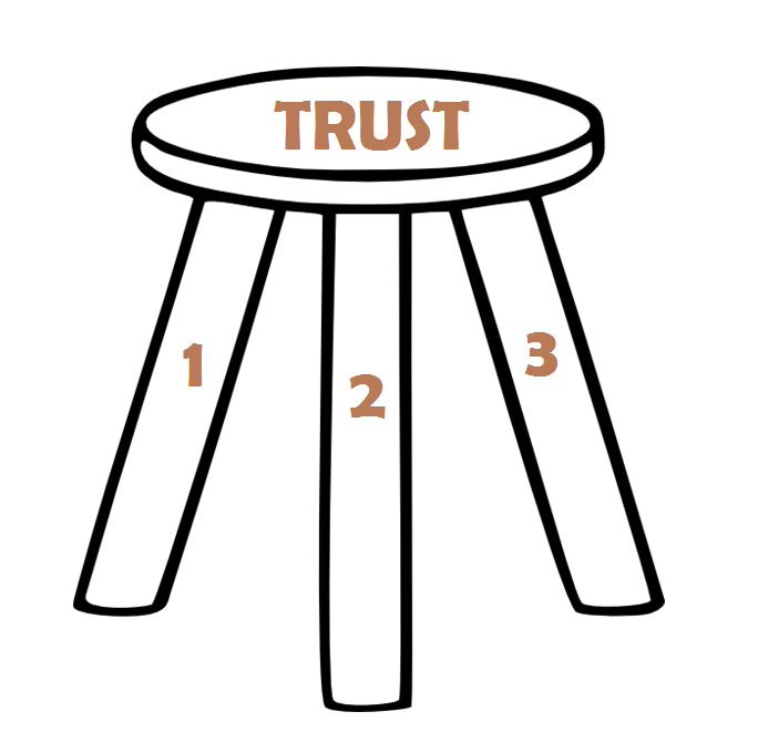 Three Legged Stool ~ Team trust is like a three legged stool great results