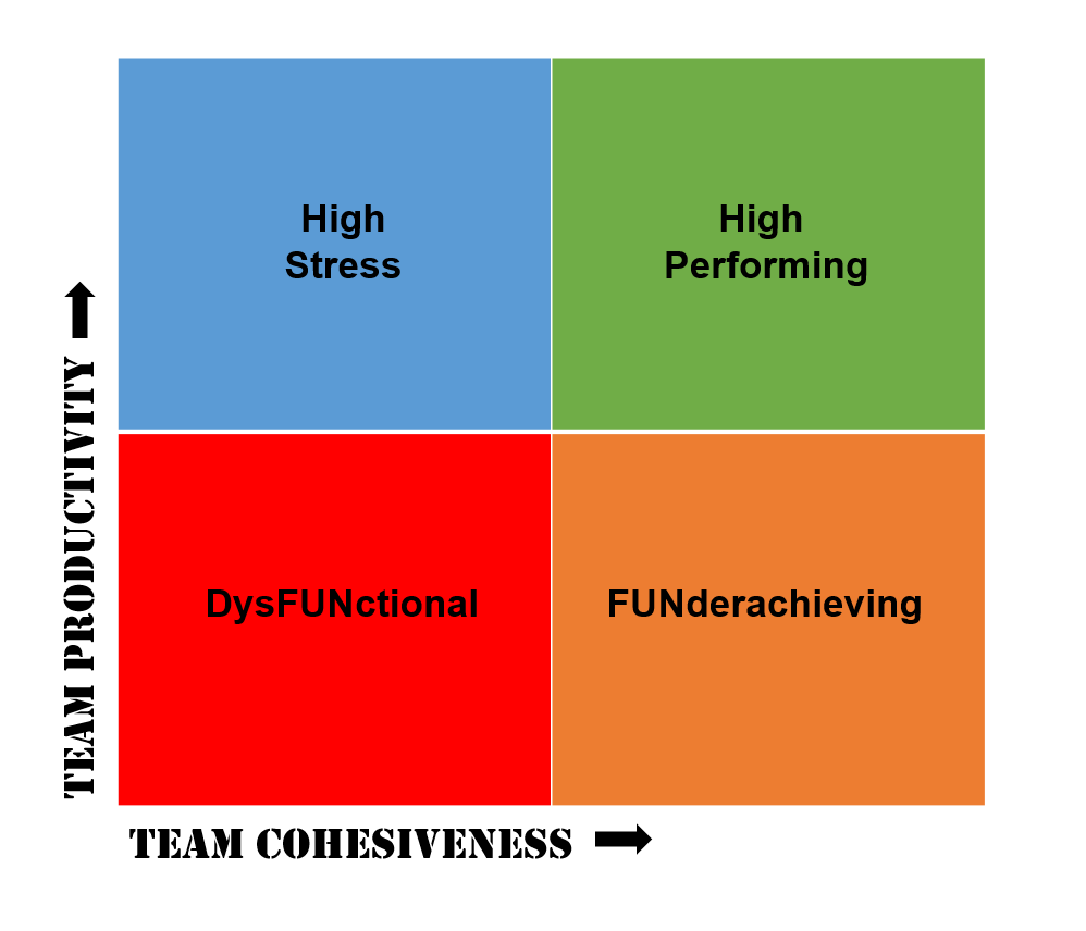 a team performance chart to improve your organization great