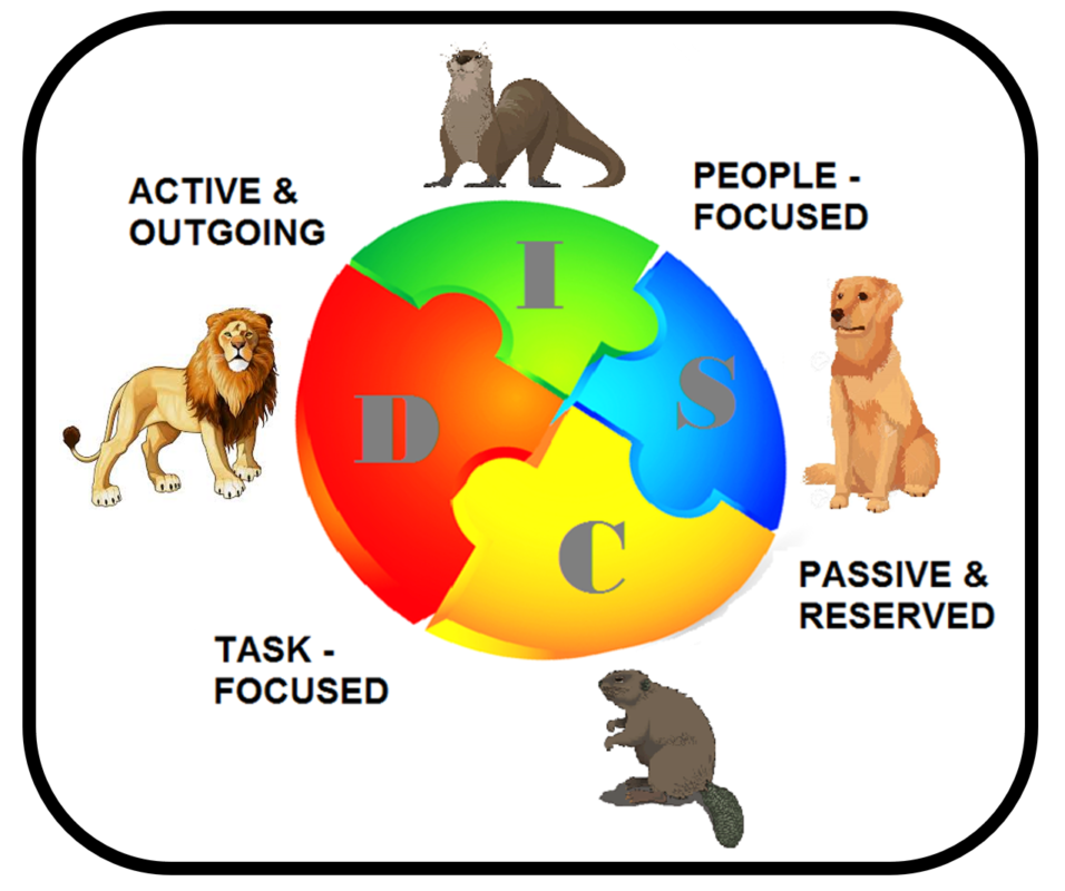 image about Printable Personality Tests for Team Building identify Understand With regards to Employees Persona Layouts for Improved Conversation
